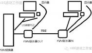 组建用KVM切换器远程操作的游戏工作室封闭机房