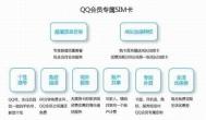 Q币充话费指日可待,腾讯出QQ电话SIM卡
