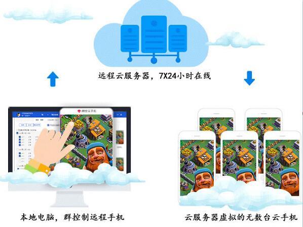 虚拟云手机:无限多开群控同步,手游挂机赚钱软件